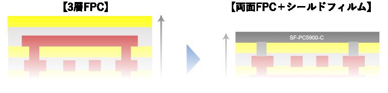 Solution 03 多層FPCの薄膜化