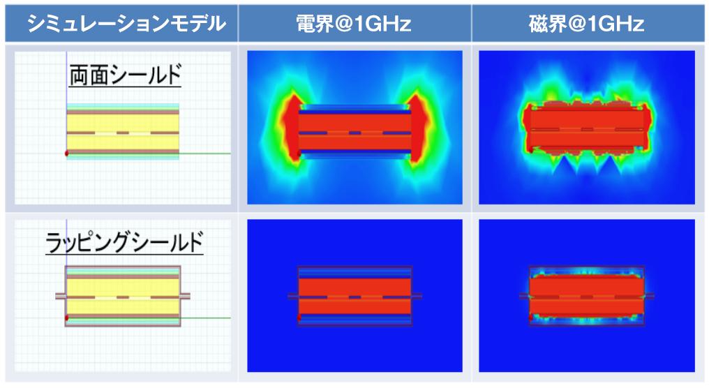 ラッピングシールドにより、FPC端面のノイズを抑制します。