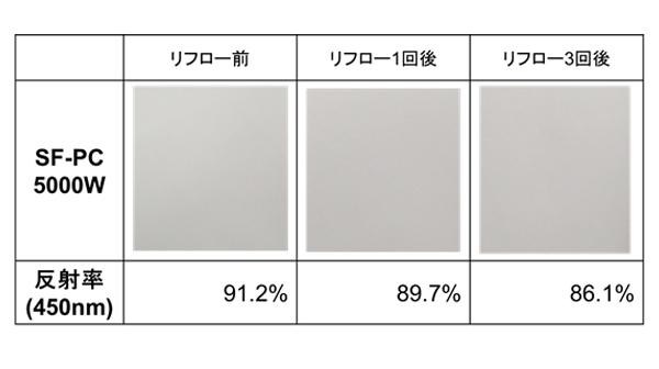 大気リフロ-後の外観、色差、反射率