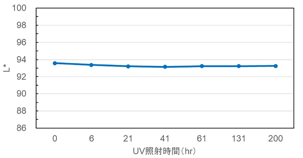 耐UV試験結果