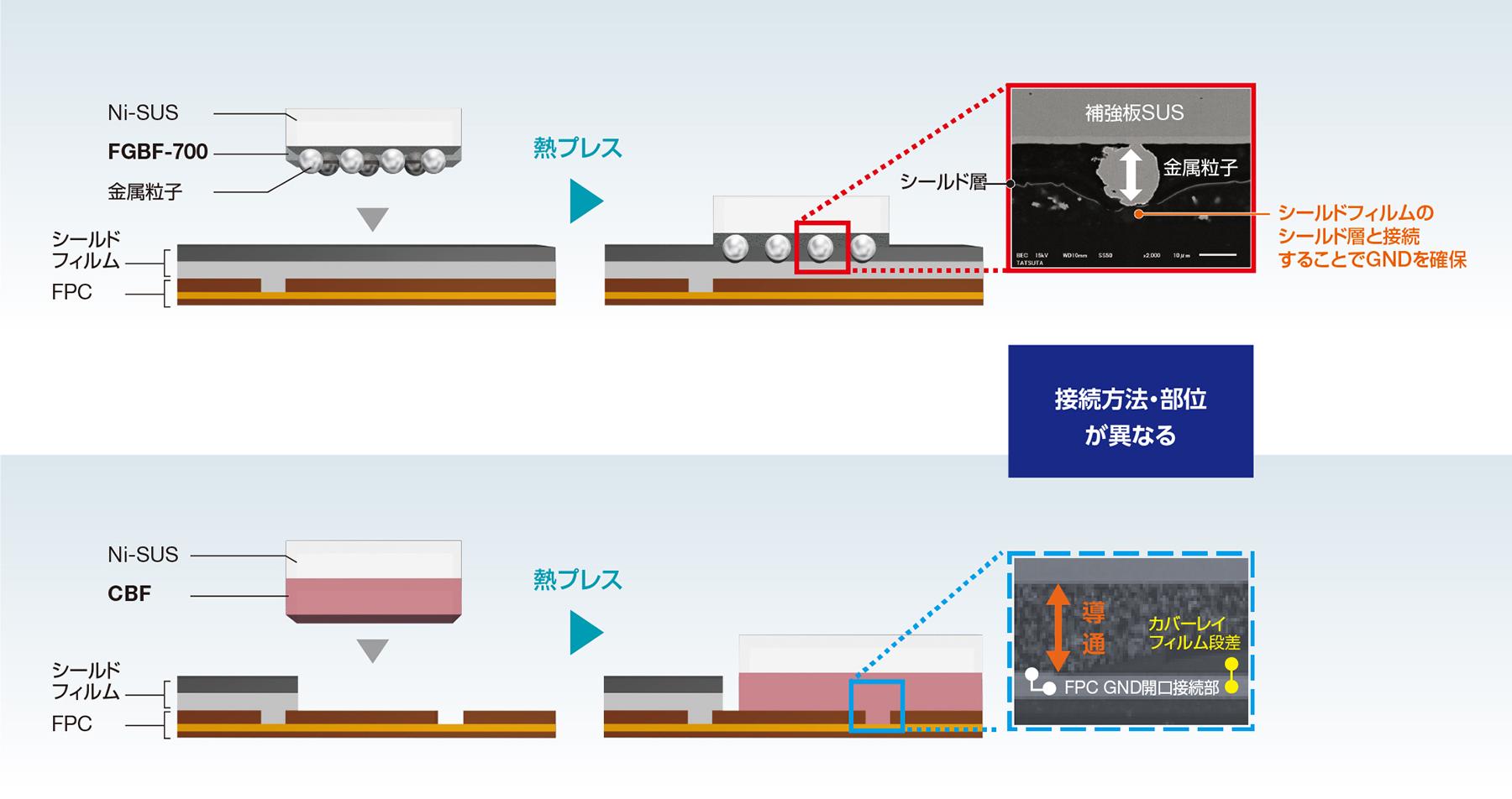 FGBF-700とCBF series 使用方法・部位の違い