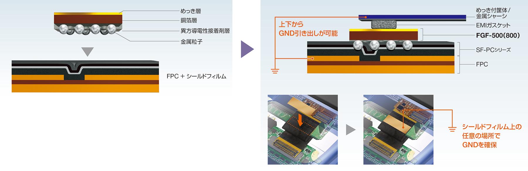 シールドフィルム上の任意の場所でG N D 確保が可能