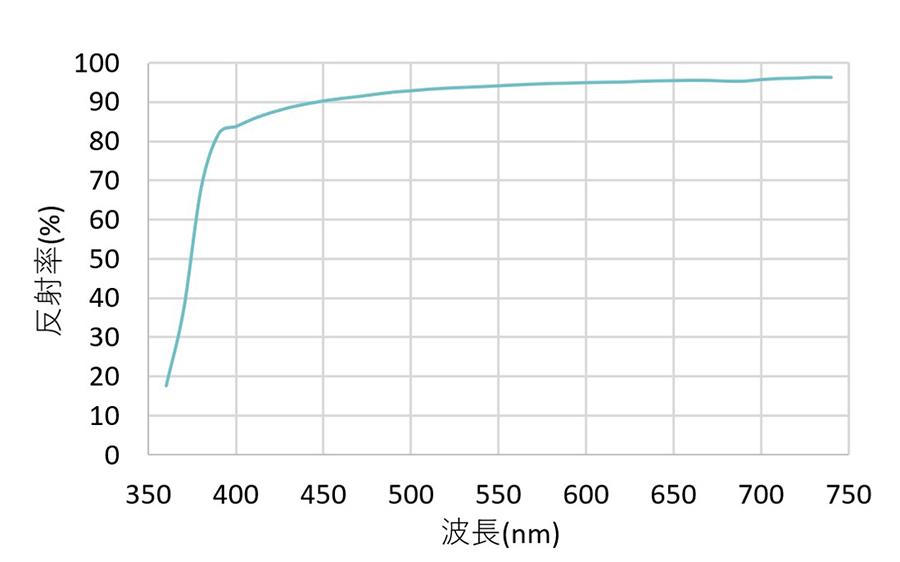 測定波長別反射率