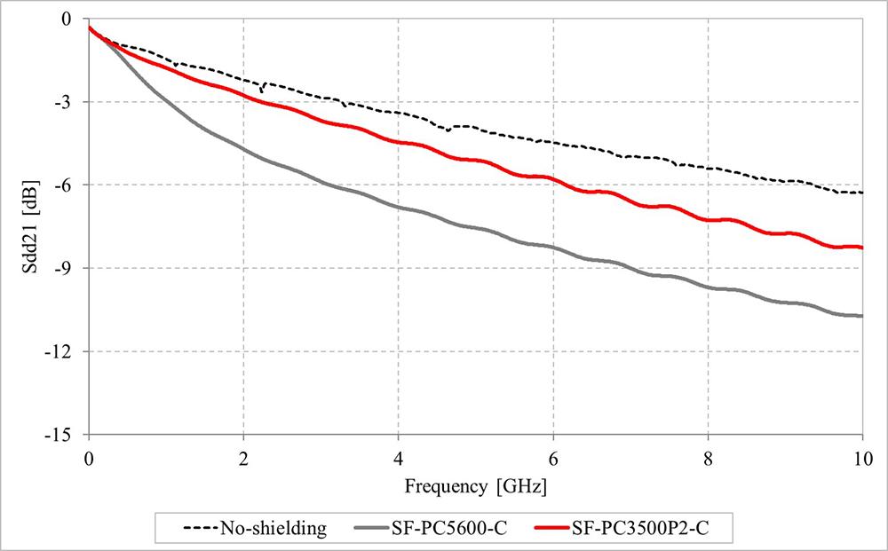 挿入損失 (S-parameter Sdd21)