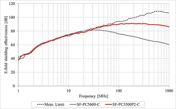 KEC法電解シールド効果