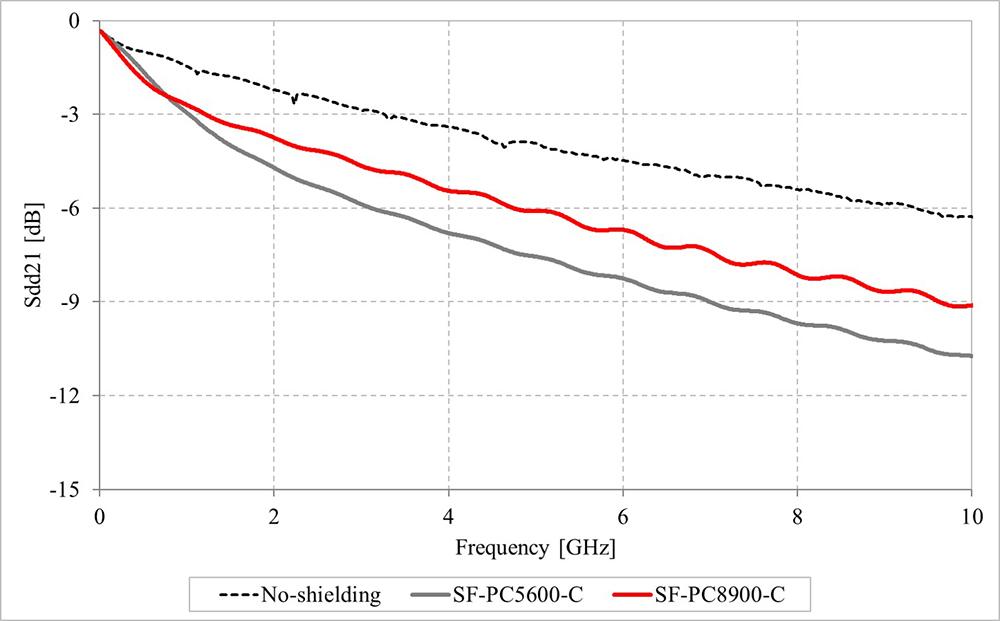 挿入損失 (S-parameter Sdd21) 削除