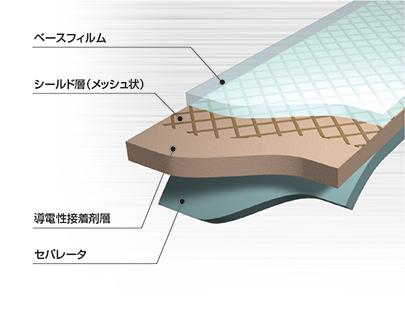 FFC用 熱可塑性インピーダンスコントロールフィルム